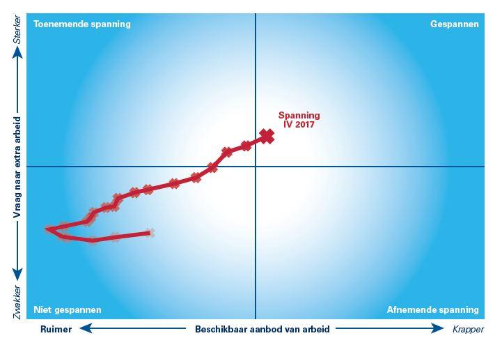 performa trends spanning arbeidsmarkt