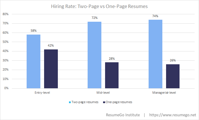 Hiring-Rate-Two-Page-vs-One-Page-Resumes2