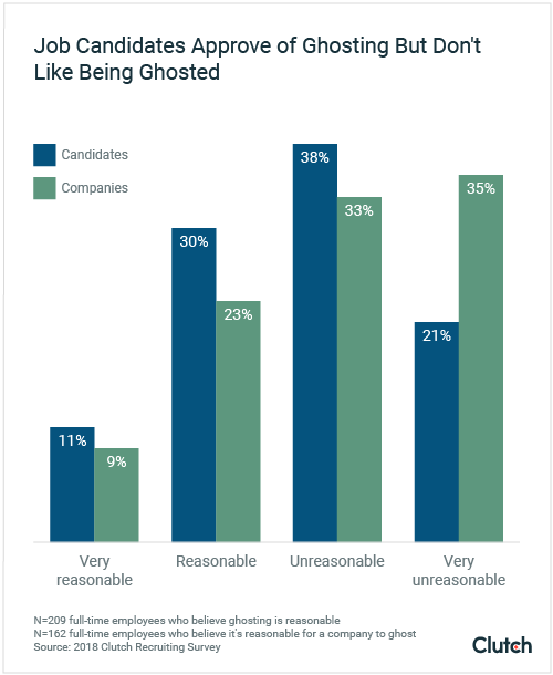 graph-1-is-ghosting-reasonable