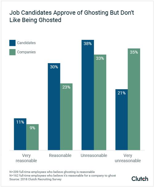 graph-1-is-ghosting-reasonable