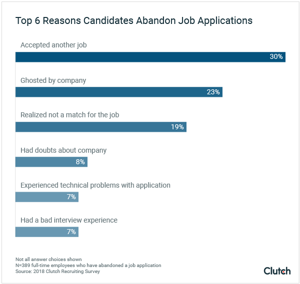 top-6-reasons-candidates-abandon-job-applications_2