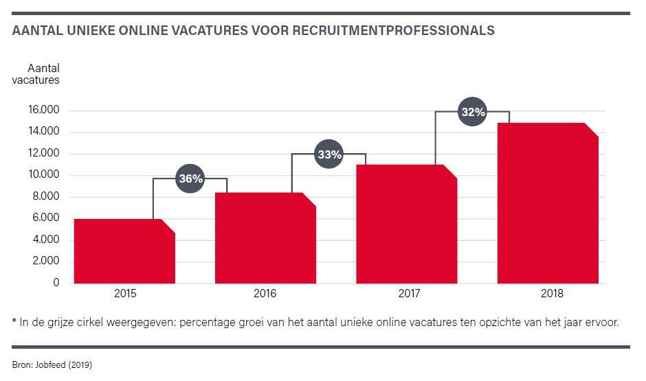 online vacatures recruiters