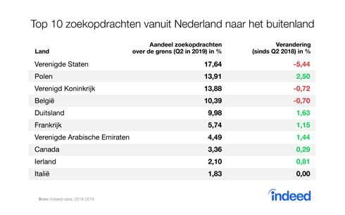 polen 2 zoekopdrachten vanuit nederland