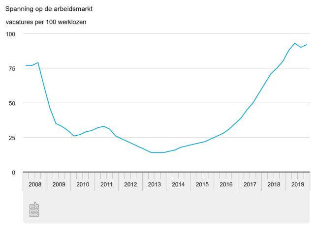 februari arbeidsmarkt cbs