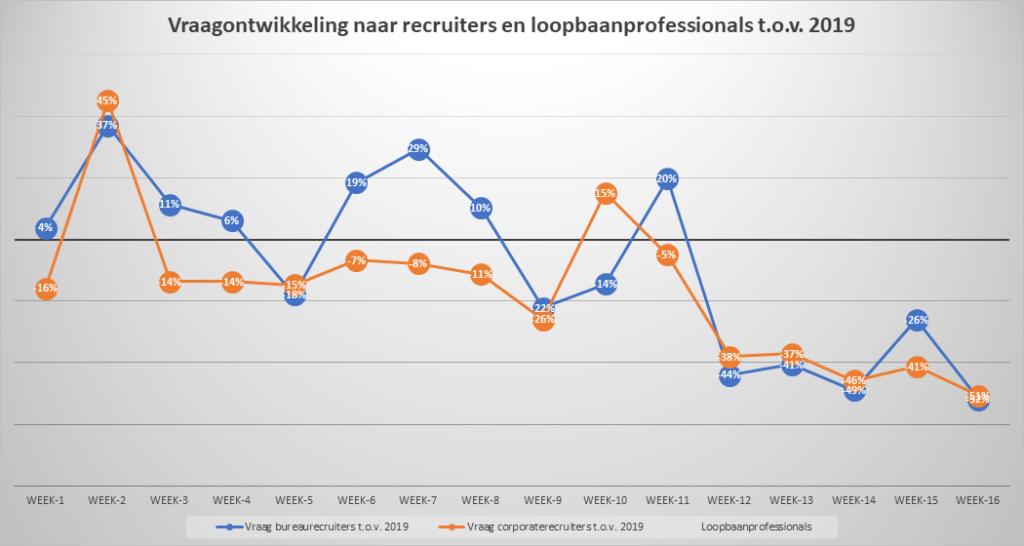 vacatures recruiters bijna gehalveerd
