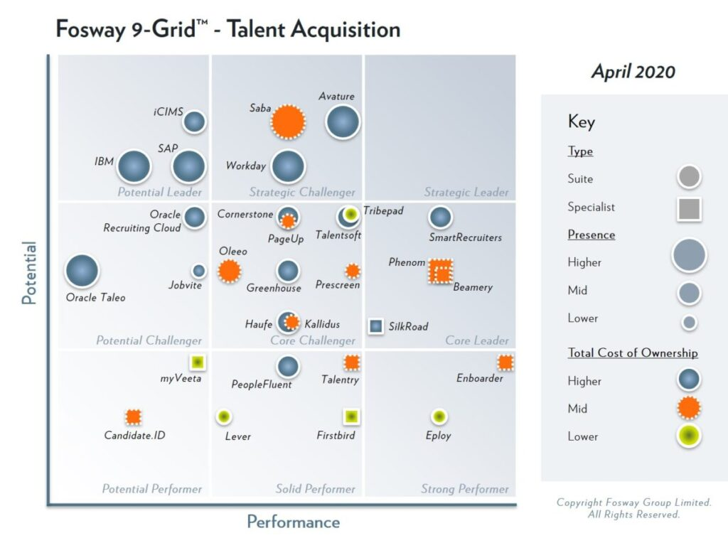 Wie wordt de eerste strategische leider als het om Talent Acquisition gaat?