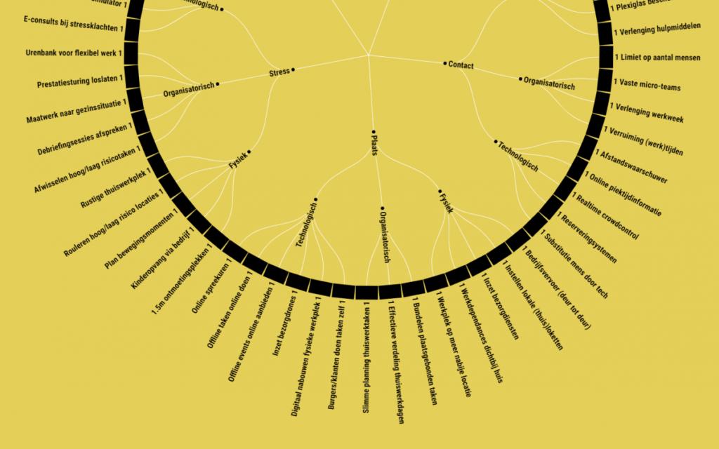 Nieuwe tool brengt voor bijna 1.000 beroepen in kaart hoe je nu gezond kunt doorwerken