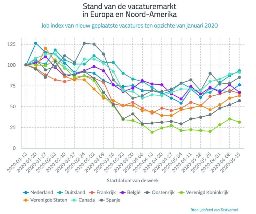 vacatures in europese landen