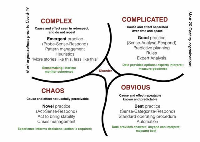 wheeler automatisering complex chaos