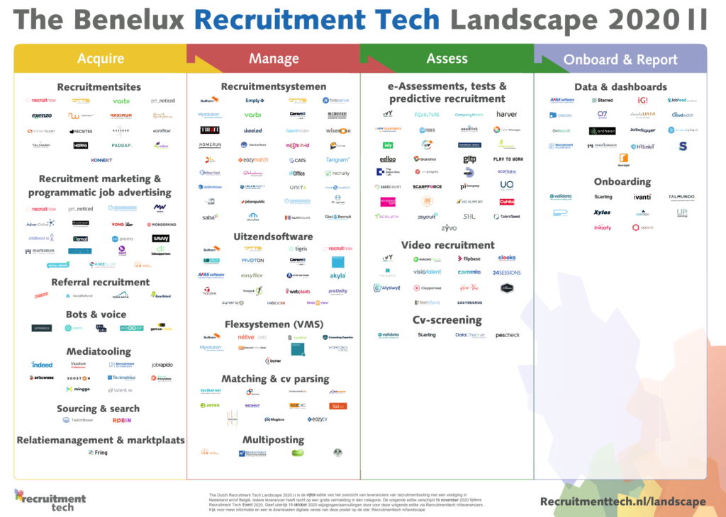 recruitment tech landscape