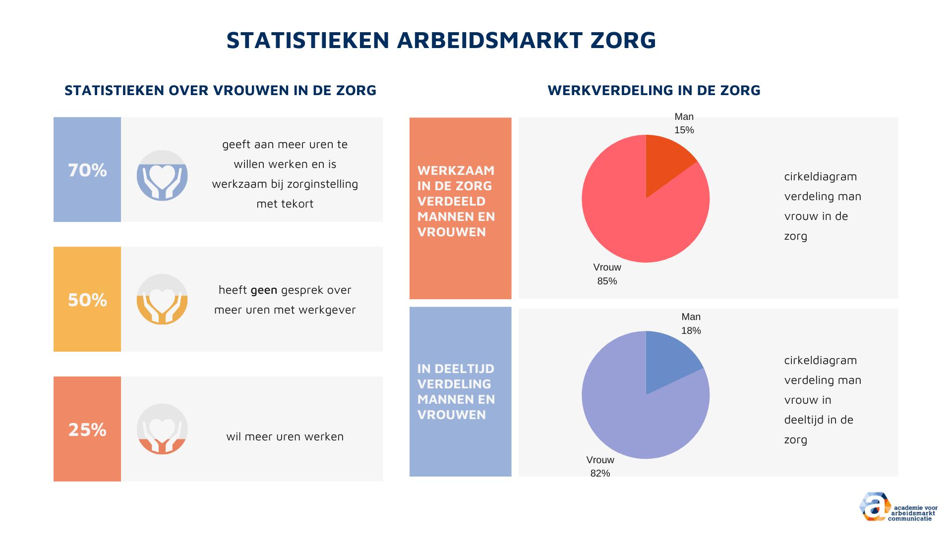 infographic beter werven in de zorg