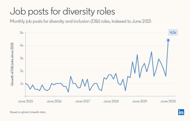 manager diversiteit in trek