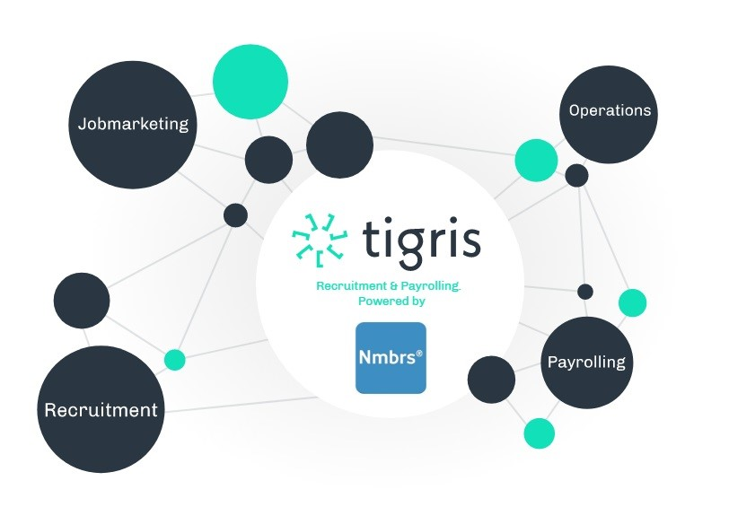 Nmbrs en Tigris slaan handen ineen voor geavanceerde uitzendsoftware voor de flexbranche