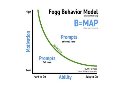 Fogg Behavior Model