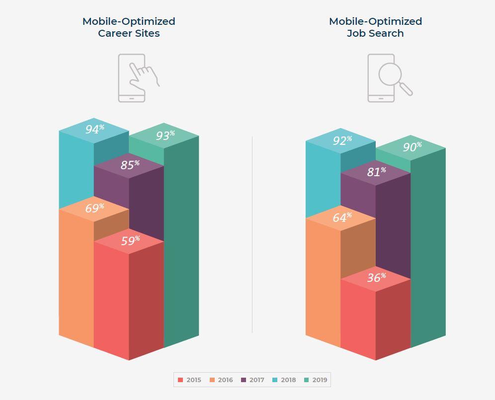 recruitment marketing groei mobiel