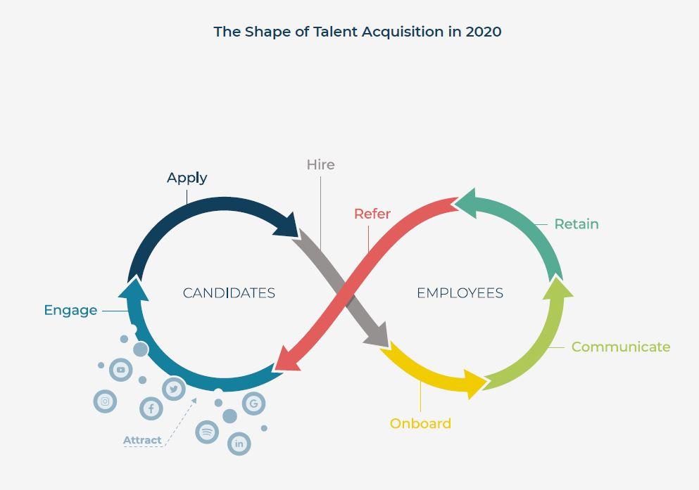 recruitment marketing intertwined