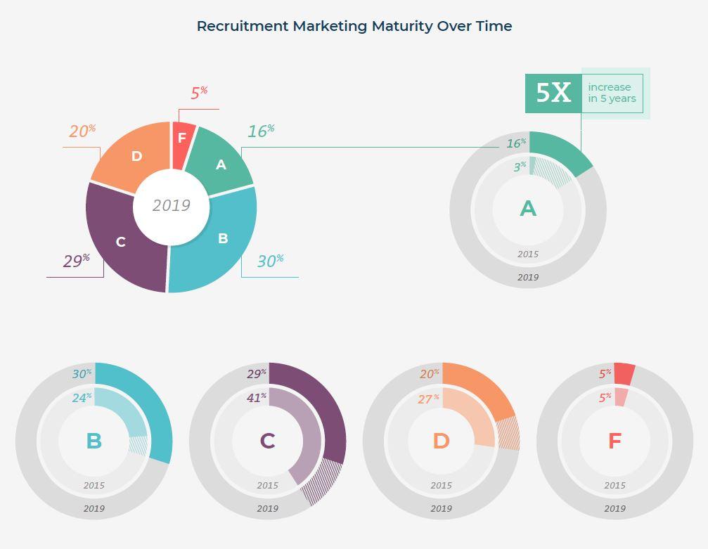 recruitment-marketing maturity