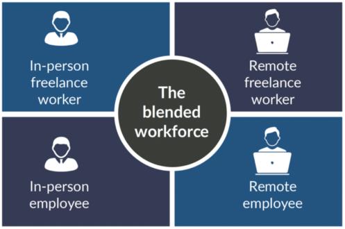 kevin wheeler blended workforce