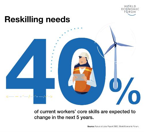 skills van nu en in de toekomst