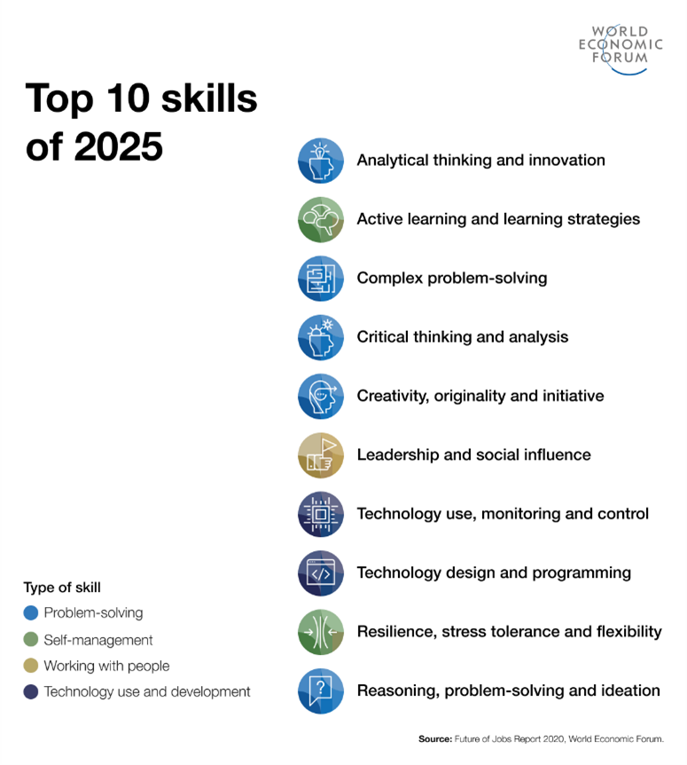 skills van nu en van 2025