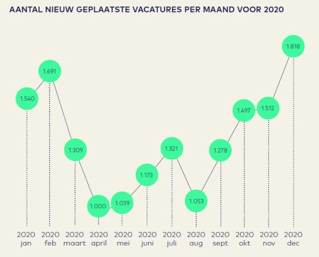 https://www.aeno.nl/vacaturemonitor-4de-kwartaal-2020