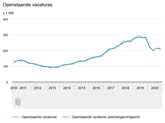 openstaande-vacatures spanning op de arbeidsmarkt