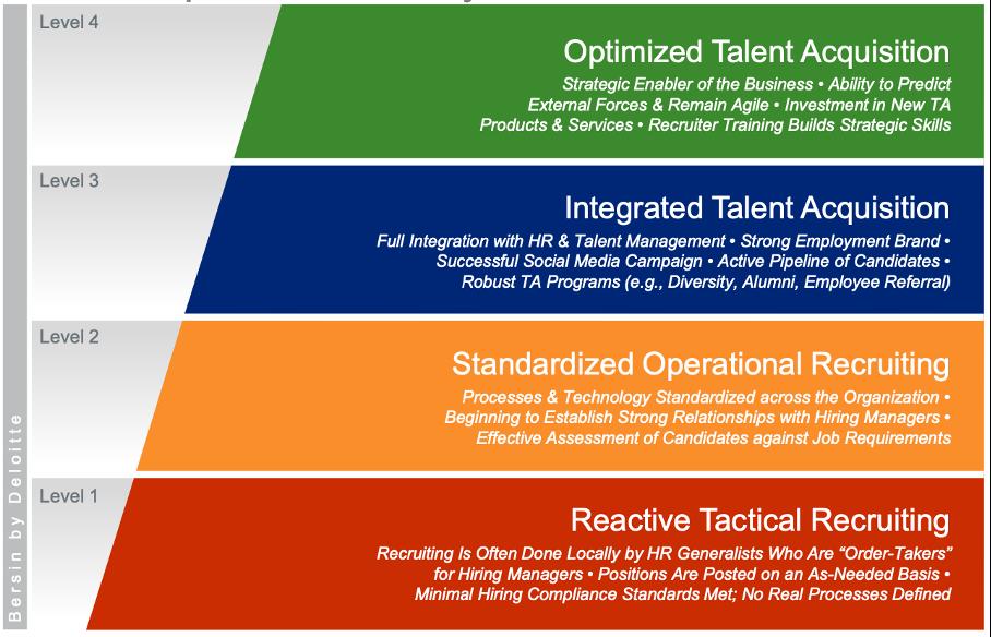 recruitment basics Talent-Acquisition-Model-van-Bersin