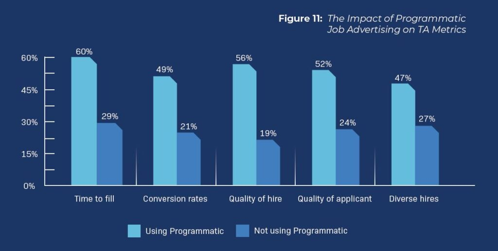programmatic advertising impact