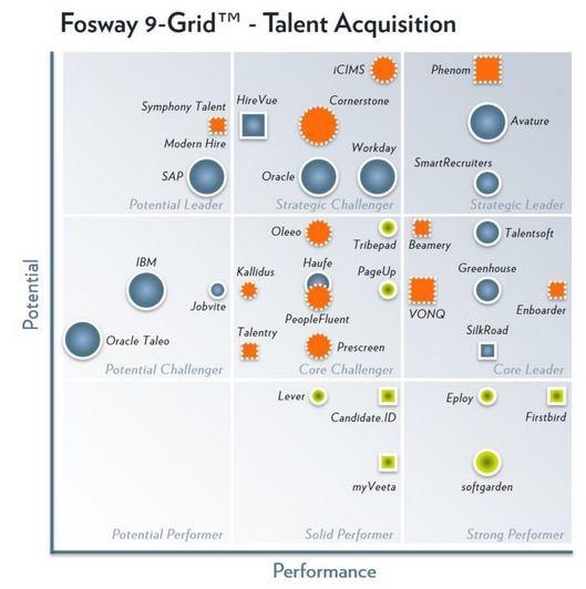 Nieuw Fosway 9-grid: In 1 jaar tijd van 0 naar 3 strategische leiders in Talent Acquisition
