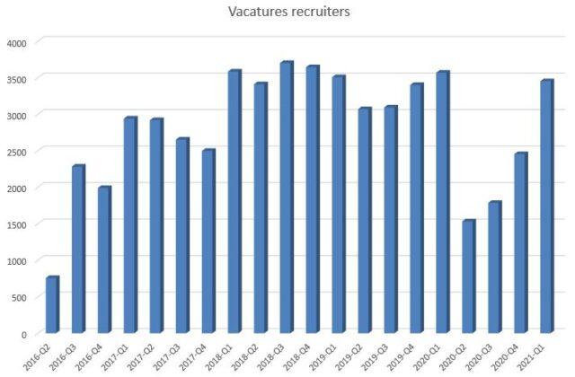 vacatures recruiters recruiters gewild