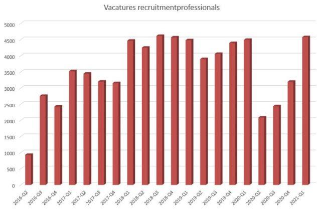 vacatures recruitmentprofessionals