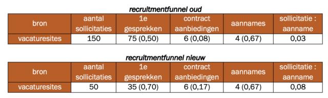 recruitment-funnel nieuw oud