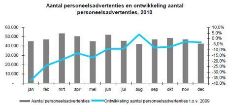 Aantal personeelsadvertenties en ontwikkeling aantal personeelsadvertenties